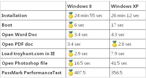 Windows 8 vs Windows XP