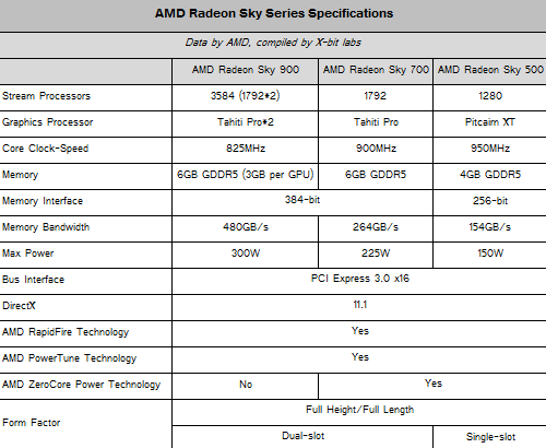amd radeon sky specifications
