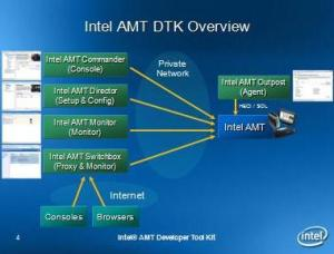 AMT technology