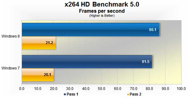 Windows 8 vs. Windows 7: Benchmark