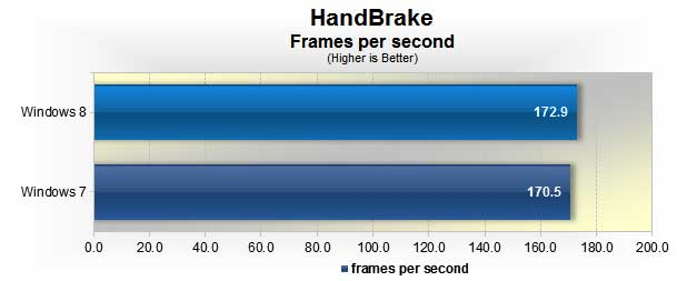 Windows 8 vs. Windows 7: HandBrake