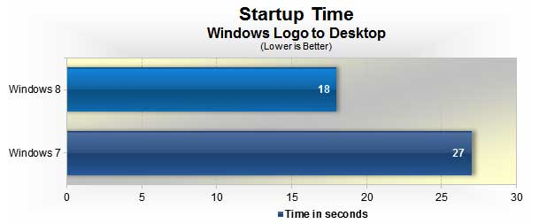 Windows 8 vs. Windows 7: Load time