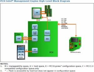 Management Engine