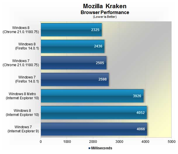 Windows 8 vs. Windows 7:  Mozilla Kraken