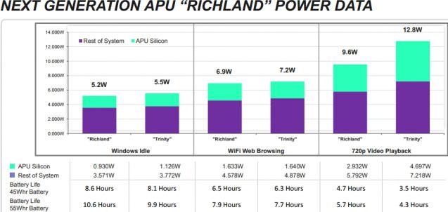 Richland Power