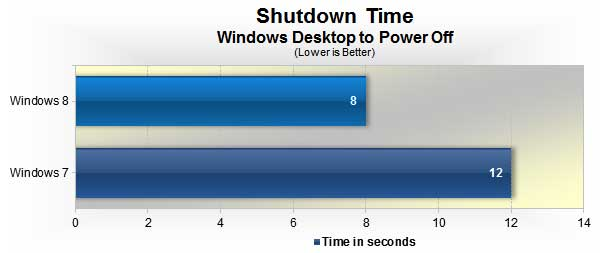 Windows 8 vs. Windows 7: The end time