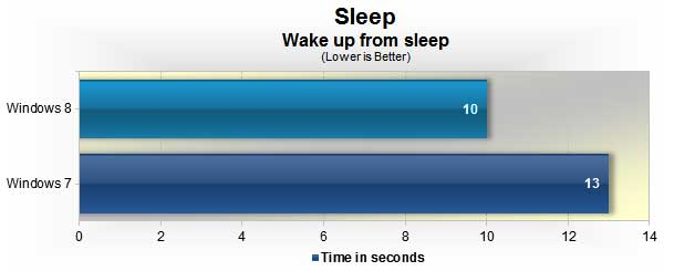 Windows 8 vs. Windows 7:  Waking from sleep