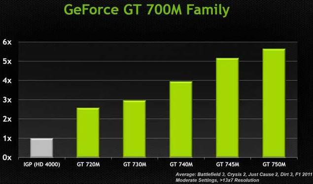Geforce GT 700M