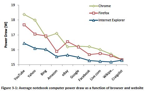 notebook power consumption