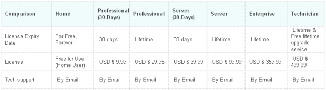 Disk Partition Expert 2013 License Comparison