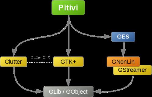 Pitivi internal architecture