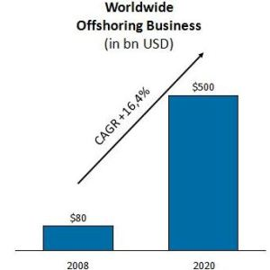 Worldwide Offshoring Business