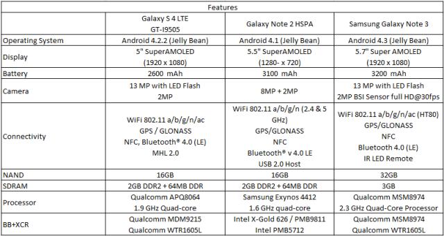 Galaxy Note Comparison