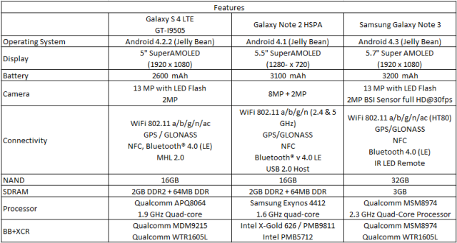 Galaxy Note Comparison