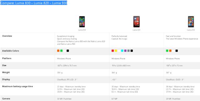 Compare: Lumia 830 – Lumia 820 – Lumia 930