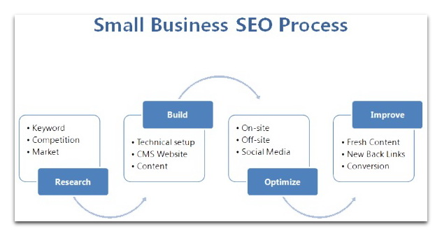 small business seo process