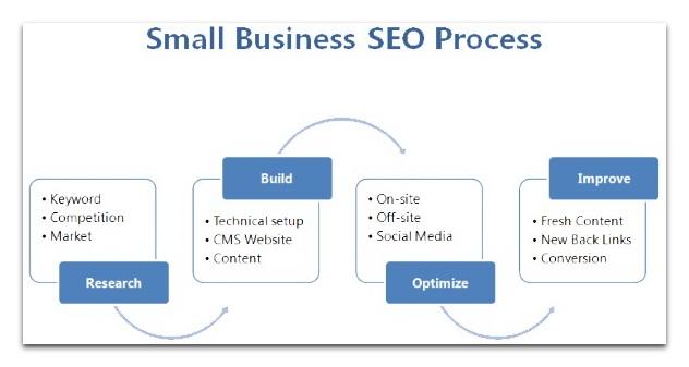 small business seo process