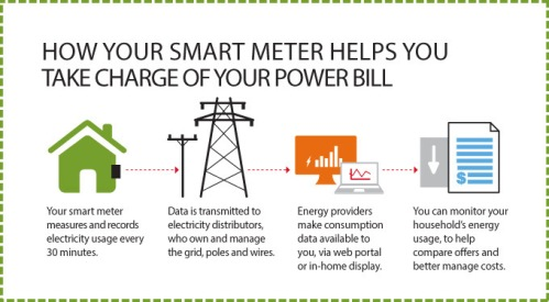 Advantages of Smart Meters