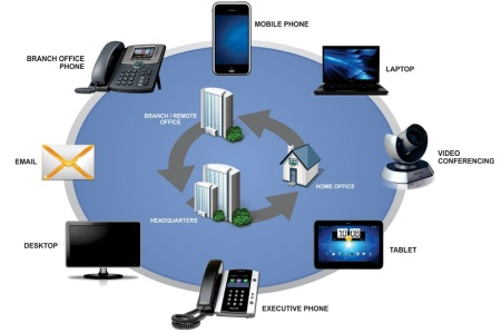 Cloud VoIP solutions