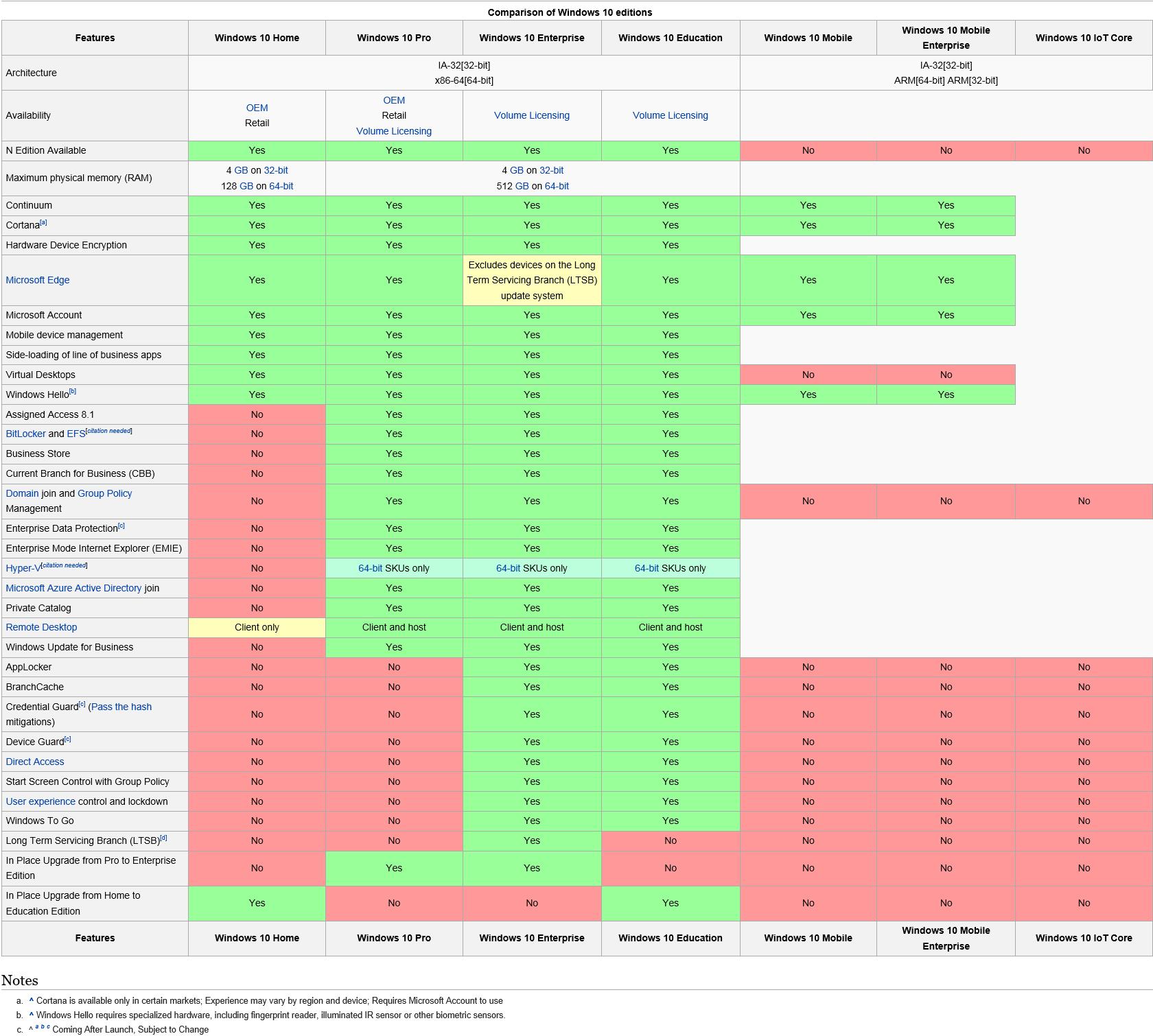 windows 10 all versions comparison