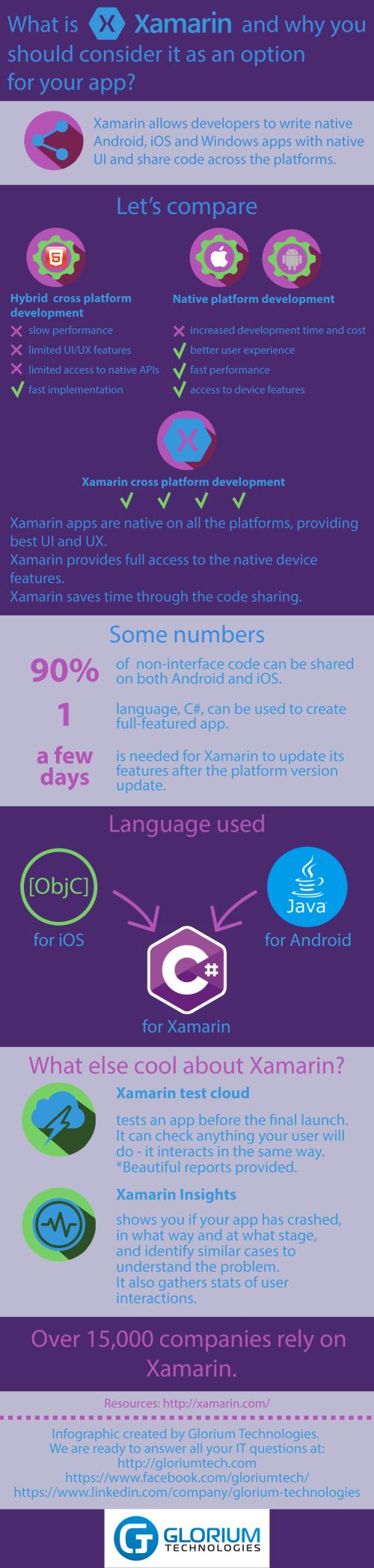 xamarin app development infographic