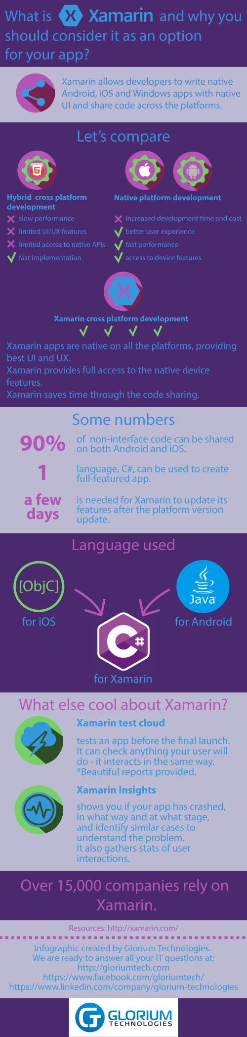 xamarin app development infographic